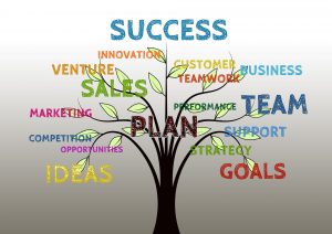 Image showing what it takes to be a successful business