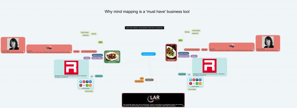 mind maps in business